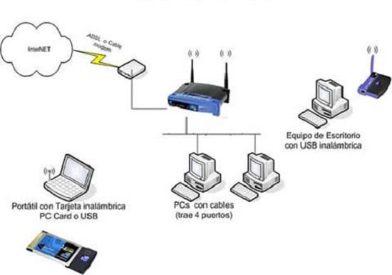 u00bfqu u00e9 es un router   u00bfy un router wifi  comprar un router
