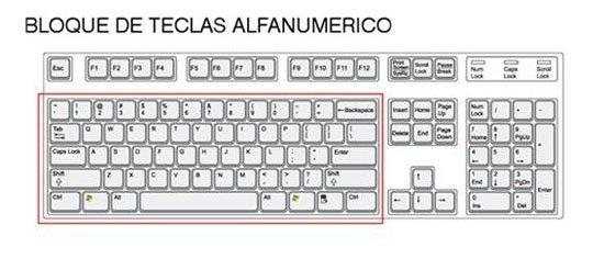 Tipos de teclados - Tecnología & Informática