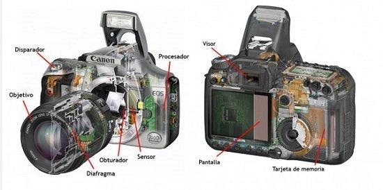 17c4afbe42 La cámara digital de fotos: Como funciona. Tipos de lentes. Cuidados ...