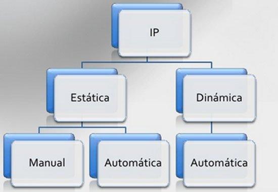 Qué es la dirección IP? - Tecnología + Informática