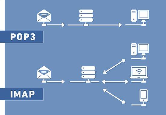 protocolos-correo- (8)